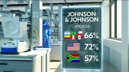 Vacina da Johnson & Johnson contra o coronavírus tem eficácia de 66%