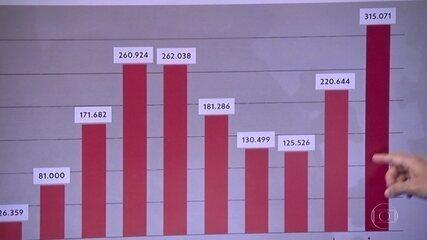 Janeiro foi o mês com o maior número de casos de Covid-19 no estado de São Paulo