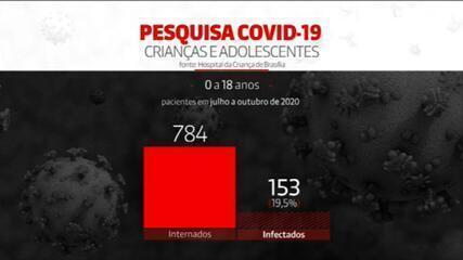 Hospital da Criança de Brasília estuda efeitos da Covid-19 em pacientes menores de 18 anos