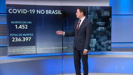 Brasil registra 1.452 mortes por Covid em 24 horas e tem maior média móvel desde julho