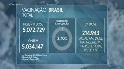 Brasil registra a maior média de mortes por Covid desde o início da pandemia