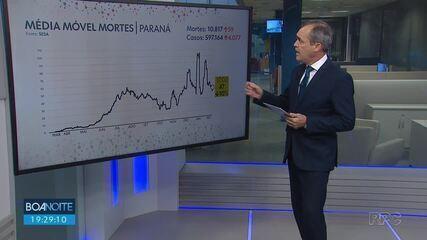 Paraná registra mais 59 mortes por coronavírus