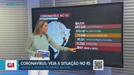 Coronavírus: RS ultrapassa os 600 mil infectados e tem mais de 11 mil mortes