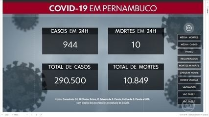 Com mais 944 casos, Pernambuco ultrapassa mil 290 pacientes confirmados com Covid-19