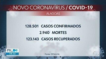 Alagoas registra 309 novos casos e mais 8 mortes por Covid-19