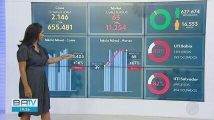Confira os dados atualizados da Covid-19 em Salvador e municípios da Bahia