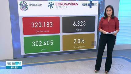 ES chega a 6.323 mortes e 320.183 casos confirmados de Covid-19
