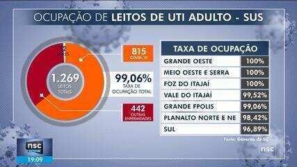 Saúde em colapso: SC tem 228 pedidos de transferência para UTIs