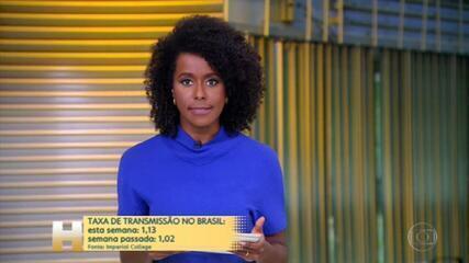 Taxa de transmissão do coronavírus sobe para 1,13 esta semana no Brasil