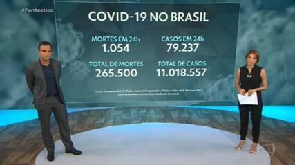 Brasil tem 1.054 vítimas de Covid nas últimas 24 horas