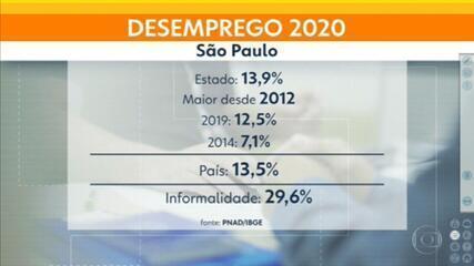 Desemprego registra recorde em São Paulo durante a pandemia