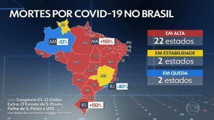 Brasil registra 2.349 mortes por Covid em 24 horas, novo recorde desde o início da pandemia
