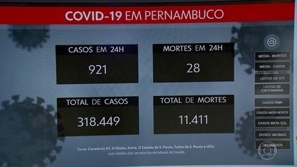 Com mais 921 casos e 28 mortes, PE chega a 318.449 confirmações e 11.411 óbitos por Covid