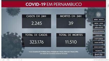 Pernambuco confirma 2.245 novos casos e 39 mortes por Covid-19 em 24 horas