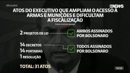 Em 2 anos, governo Bolsonaro tem 31 atos que ampliam acesso a armas e reduzem fiscalização