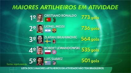 Lista dos 5 maiores artilheiros em atividade não tem brasileiros