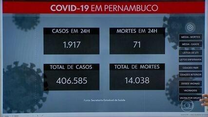 1.917 novos casos de Covid em Pernambuco, 71 pessoas morreram em 24 horas