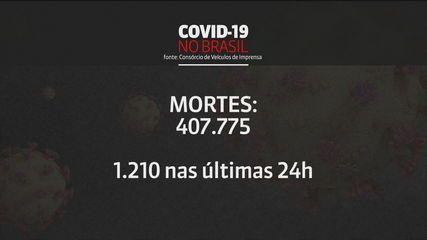 Brasil registra 1.210 mortes em 24 horas por Covid e total passa de 407 mil