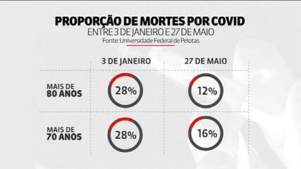 Vacinas contra a Covid salvaram a vida de 43 mil idosos com mais de 70 anos no Brasil, diz estudo