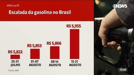 Preço da gasolina: veja a escalada de preços no Brasil