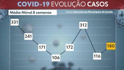Destaque G1: Alto Tietê notifica mais três mortes por Covid-19 em 24 horas