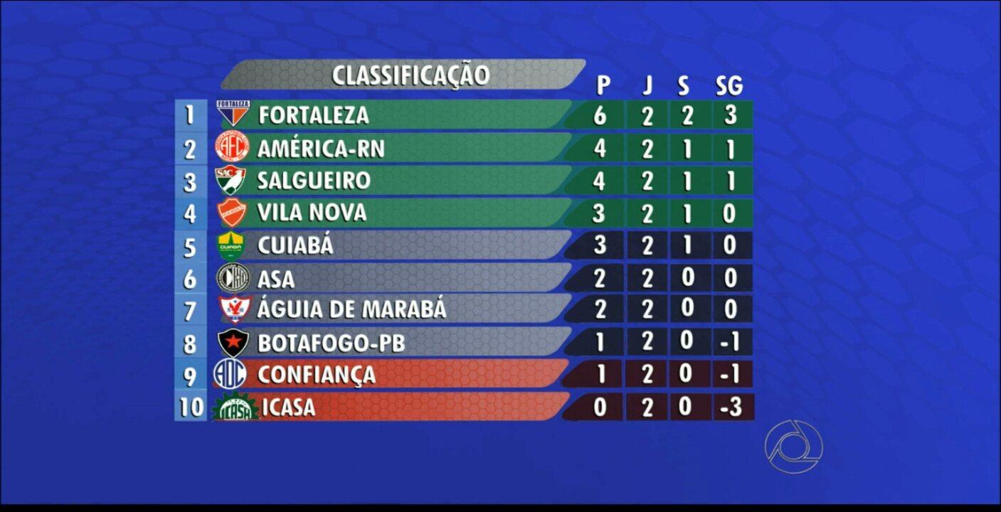 Globo Esporte Pb Confira A Tabela Da Serie C Do Brasileirao De 2015 Globoplay