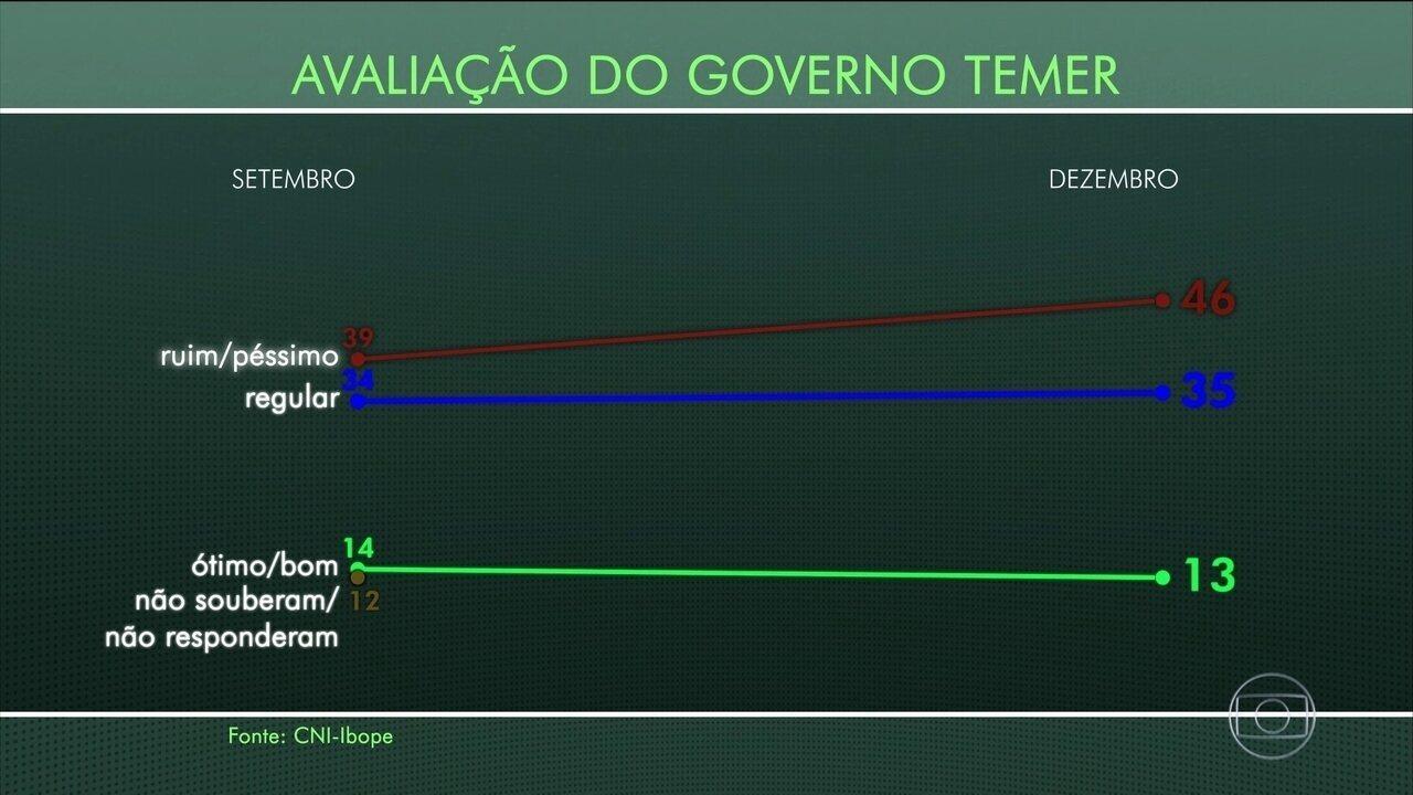 Aumenta a reprovação ao governo de Michel Temer, diz Ibope