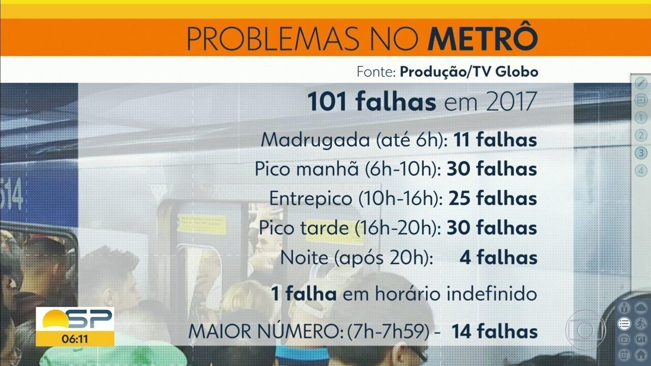 Linha 1-Azul do Metrô registra 40 falhas em 2017 e é campeã de problemas