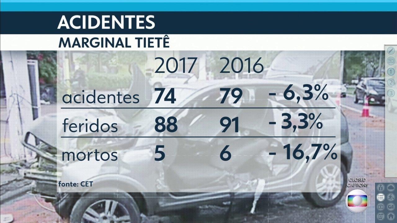 CET divulga números de acidentes nas marginais Pinheiros e Tietê em quatro meses de 2017