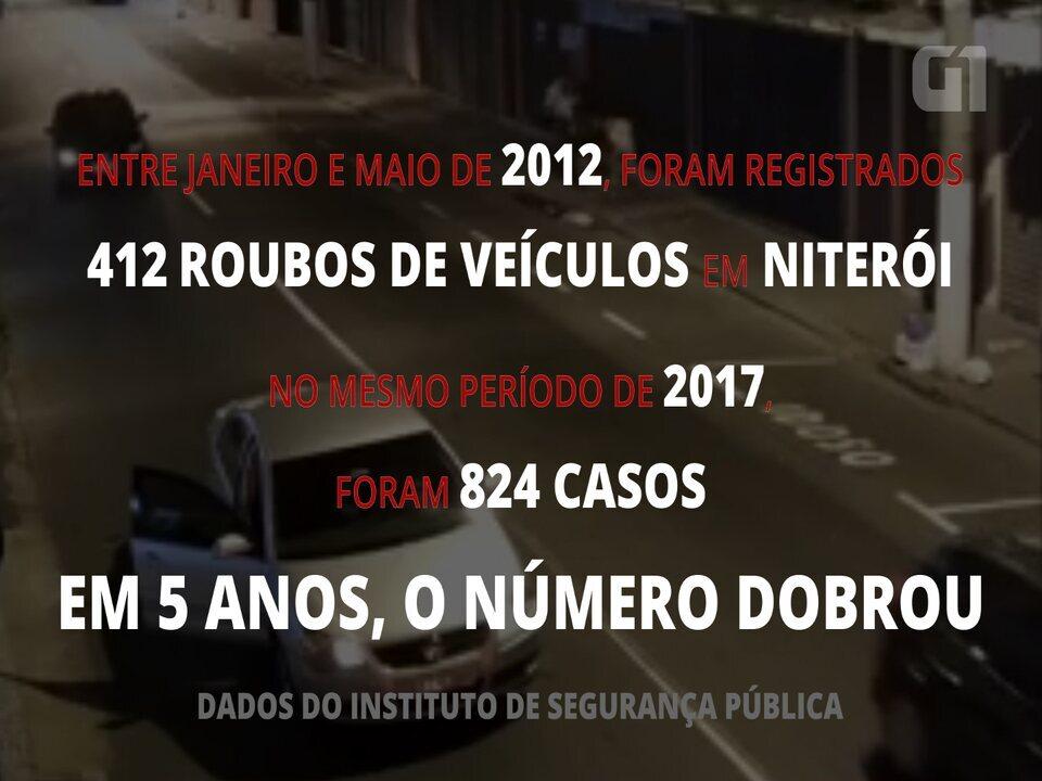 Roubos de veículos dobram em cinco anos em Niterói
