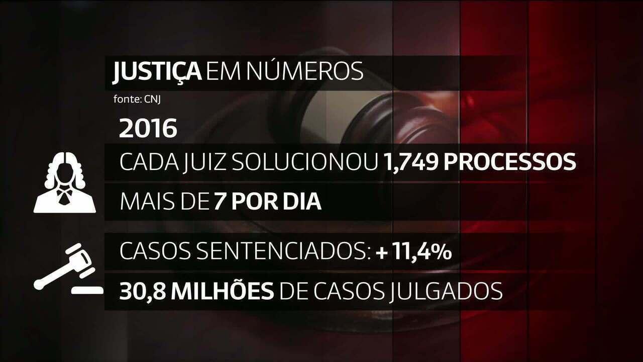 Somente 27% de todos os processos judiciais foram solucionados em 2016