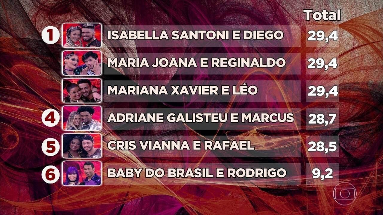 Ranking após a terceira rodada das mulheres no Dança dos Famosos 2017