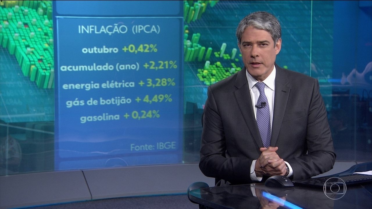 Inflação de outubro acelera para 0,42%; conta de luz contribuiu