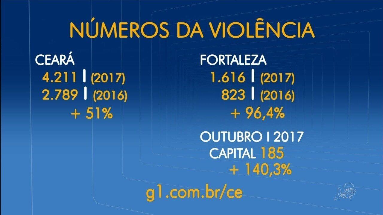 Outubro é mais violento já registrado no Ceará, com 516 assassinatos