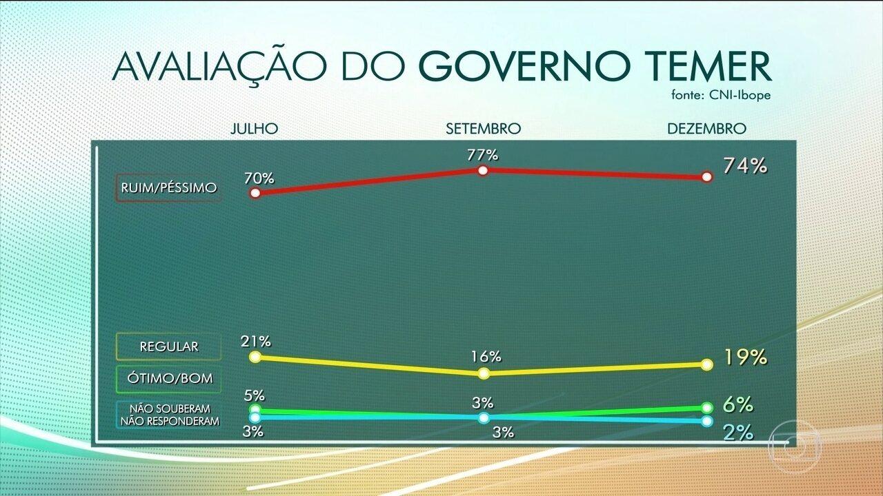 Aumenta o número de brasileiros que aprovam o presidente Michel Temer, diz Ibope