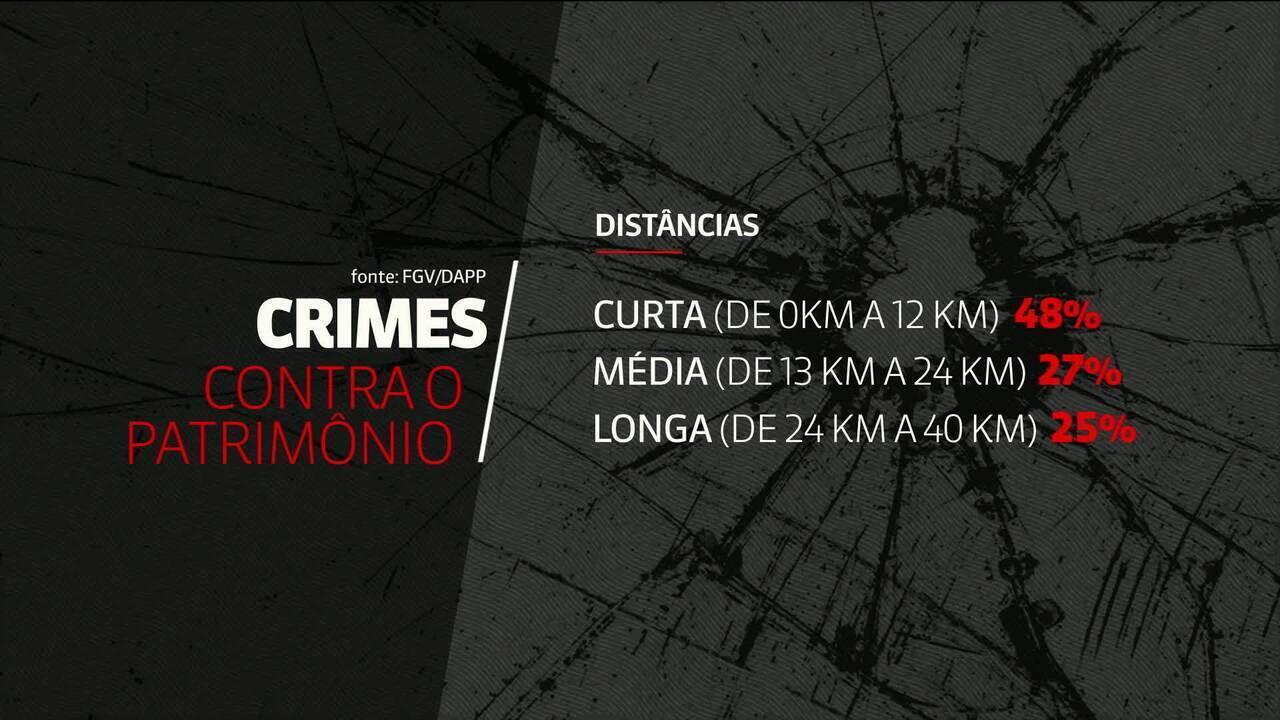 Maioria dos crimes do Rio acontece próximo à casa dos bandidos