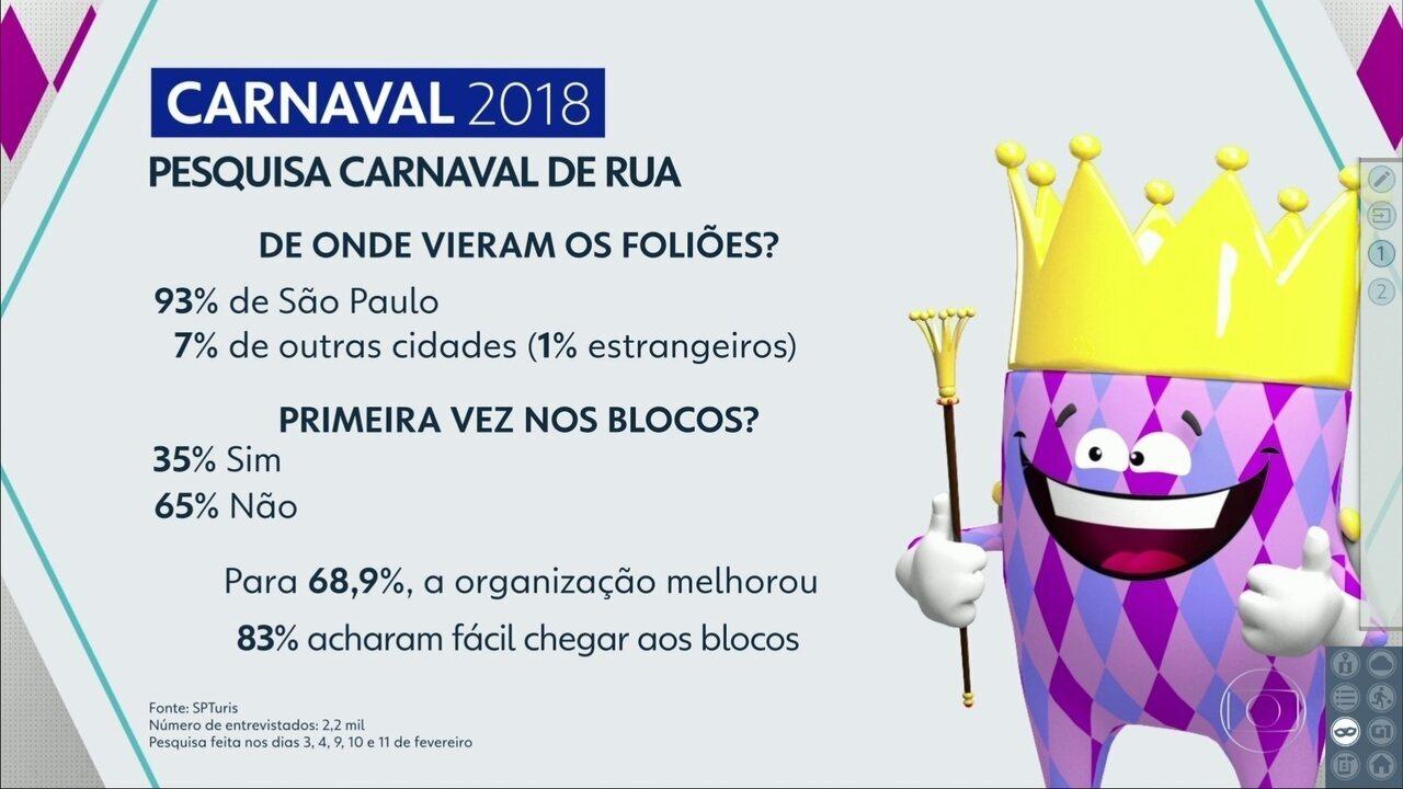 35% dos foliões que participaram do carnaval de rua de SP curtiram um bloquinho pela 1º ve