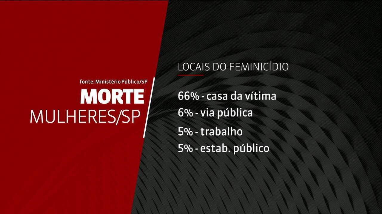 Dois em cada 3 feminicídios no estado de São Paulo são cometidos na casa da vítima