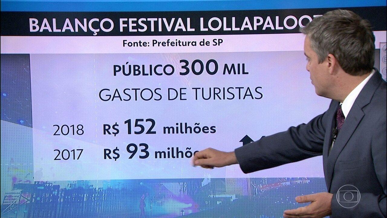 Turistas do Lollapalooza gastaram mais de R$ 150 milhões em 3 dias na Capital