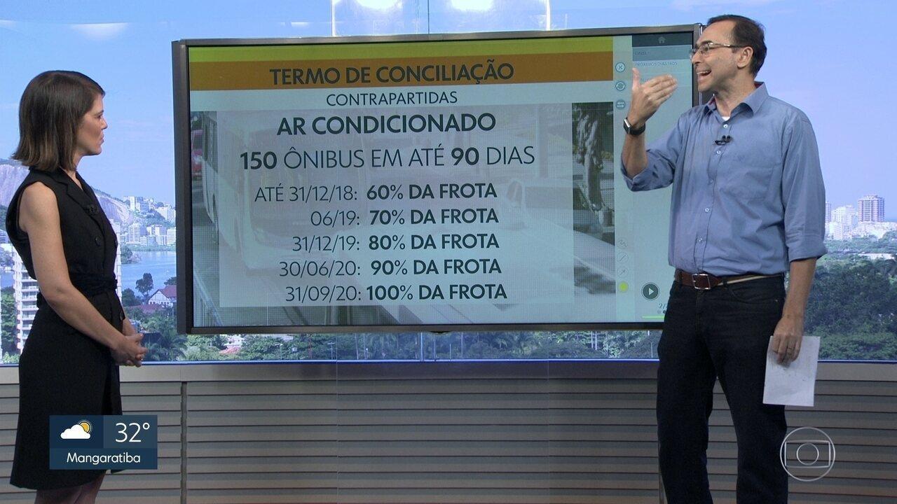 Prefeitura faz acordo com empresas de ônibus e passagem pode subir para R$4