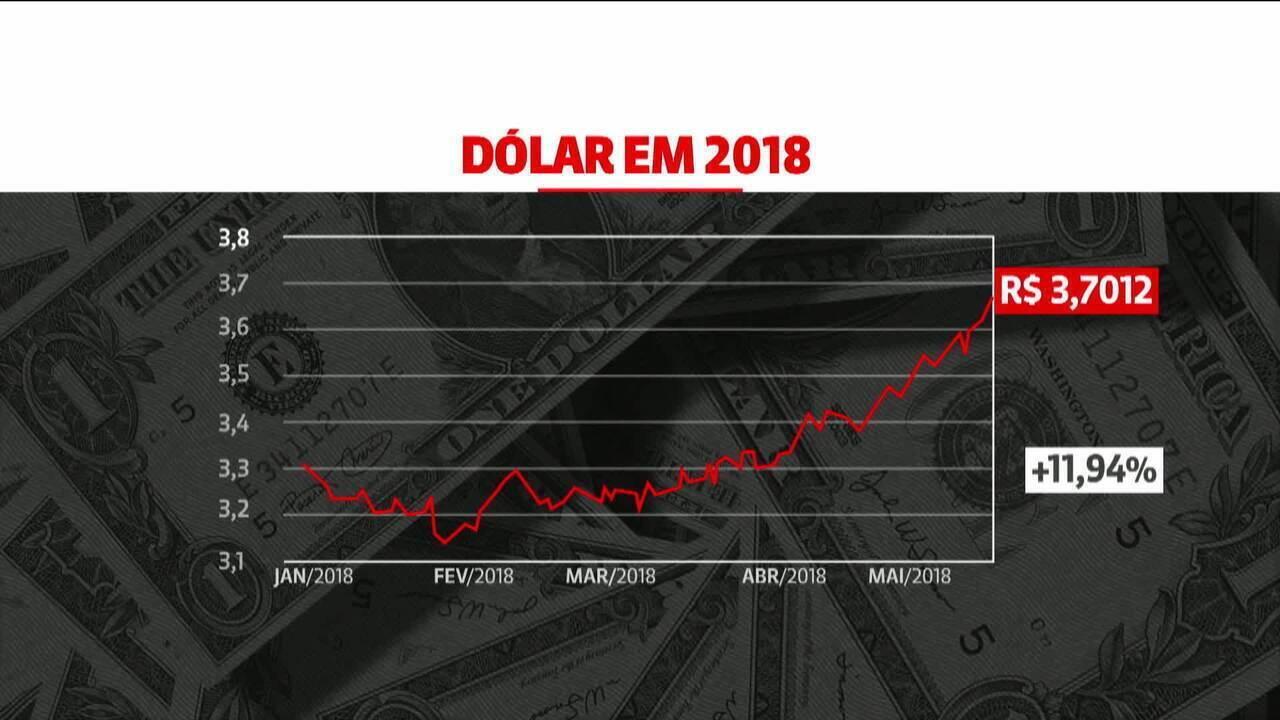 Dólar e bolsa reagem à manutenção da taxa Selic em 6,5%