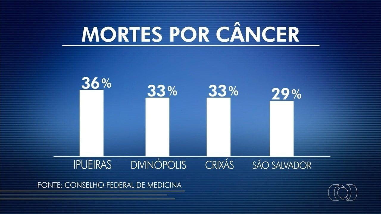 Câncer se torna principal causa de mortes em 11 cidades do Tocantins