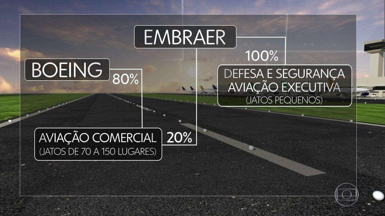 Embraer e Boeing fazem aliança na aviação comercial