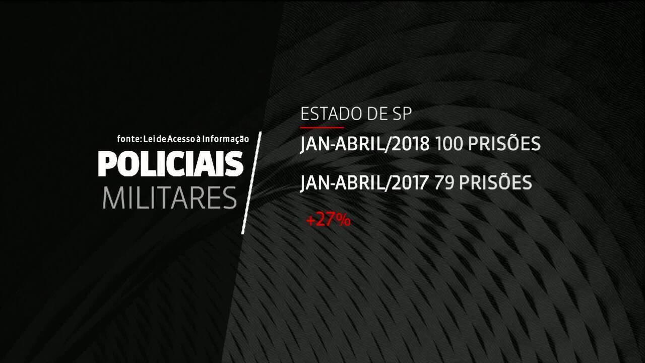Prisões de policiais civis e militares crescem 26% em SP