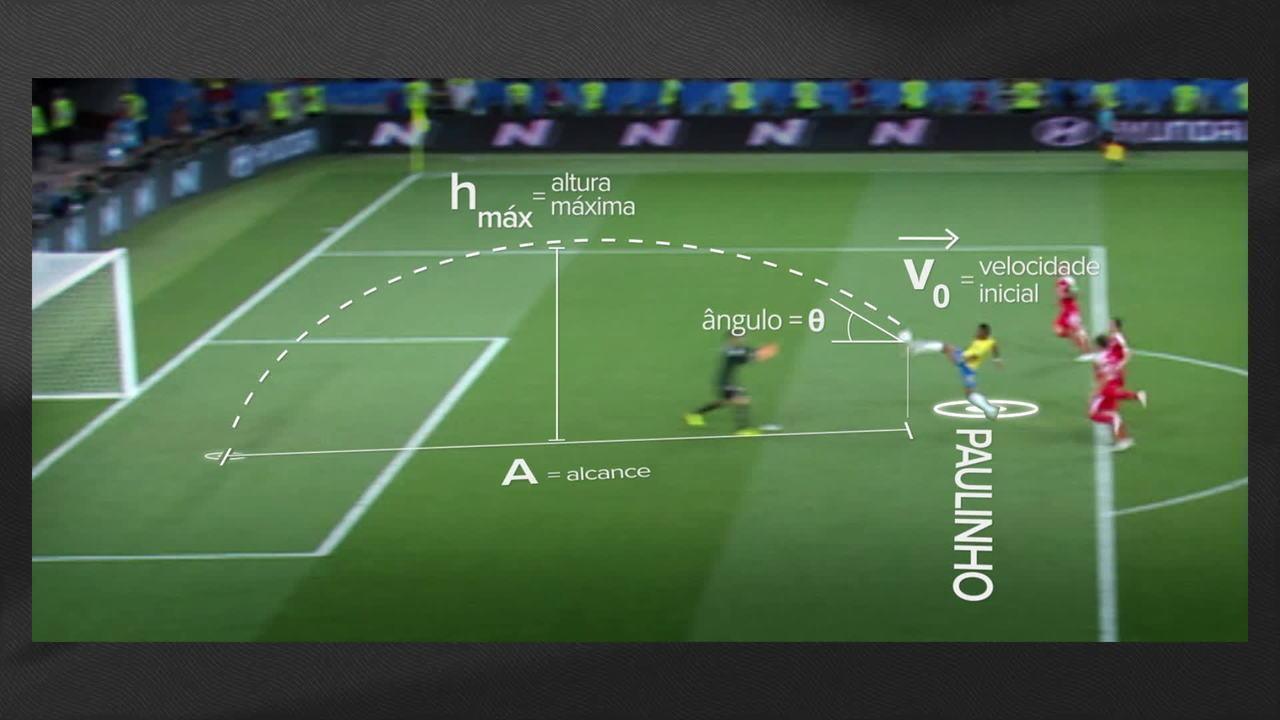 Copa do Mundo pode inspirar questões de vestibular