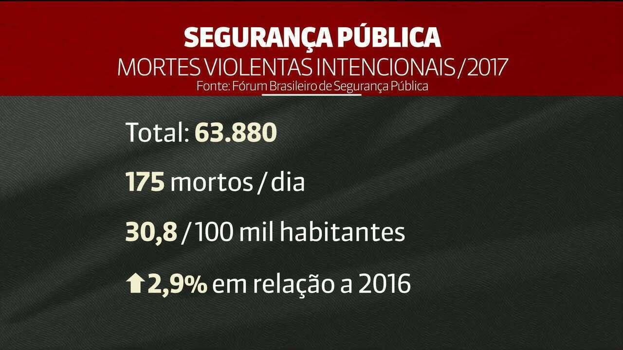 Brasil bate novo recorde de mortes violentas intencionais: 63 mil em 2017