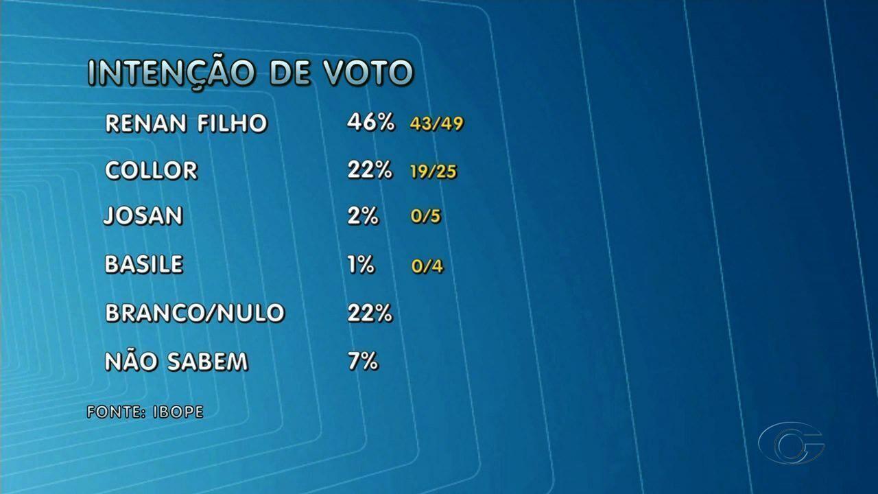Renan Filho tem 46% e Fernando Collor 22% das intenções de voto, aponta pesquisa Ibope