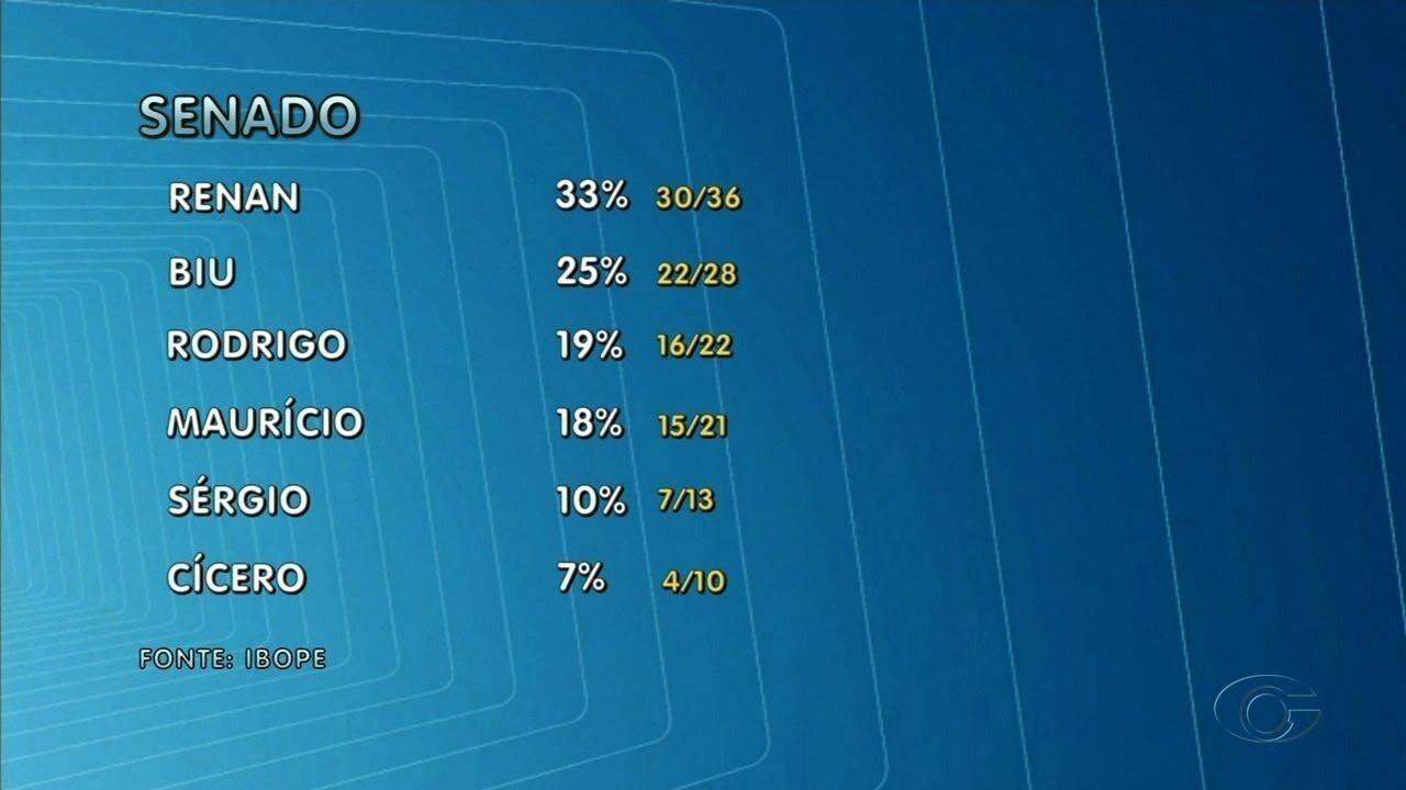 Pesquisa Ibope aponta as intenções de voto em Alagoas para o Senado