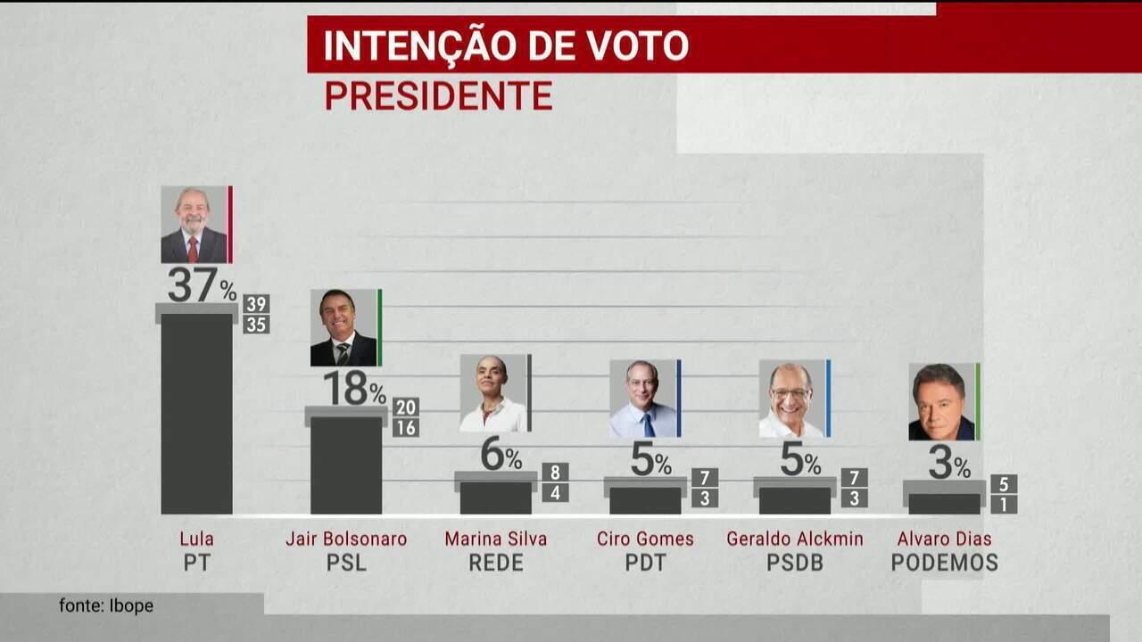 Resultado de imagem para Pesquisa Ibope: Lula, 37%; Bolsonaro, 18%; Marina, 6%; Ciro, 5%; Alckmin, 5%