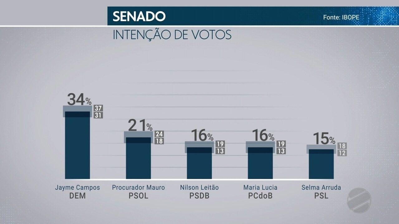 TVCA divulga primeira pesquisa Ibope de intenção de votos para senador